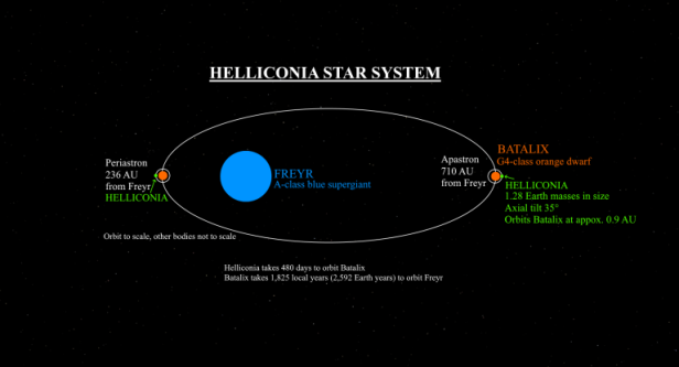 helliconia-sistem-solar